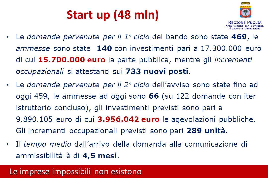 Le imprese impossibili non esistono R EGIONE P UGLIA Area Politiche per lo Sviluppo, il Lavoro e l ' Innovazione Le domande pervenute per il 1° ciclo del bando sono state 469, le ammesse sono state 140 con investimenti pari a 17.300.000 euro di cui 15.700.000 euro la parte pubblica, mentre gli incrementi occupazionali si attestano sui 733 nuovi posti.