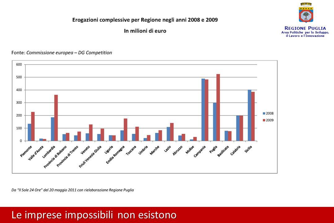 Le imprese impossibili non esistono R EGIONE P UGLIA Area Politiche per lo Sviluppo, il Lavoro e l ' Innovazione Sono state concesse garanzie per 346.037.339 euro.