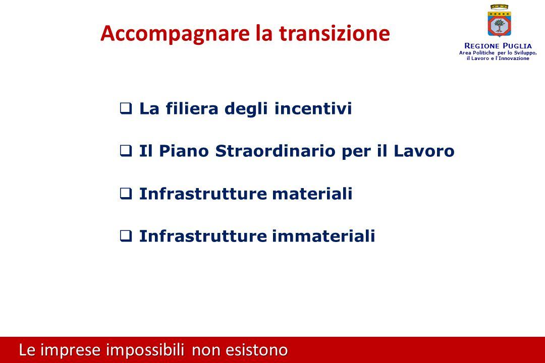 Le imprese impossibili non esistono R EGIONE P UGLIA Area Politiche per lo Sviluppo, il Lavoro e l ' Innovazione Accompagnare la transizione  La filiera degli incentivi  Il Piano Straordinario per il Lavoro  Infrastrutture materiali  Infrastrutture immateriali