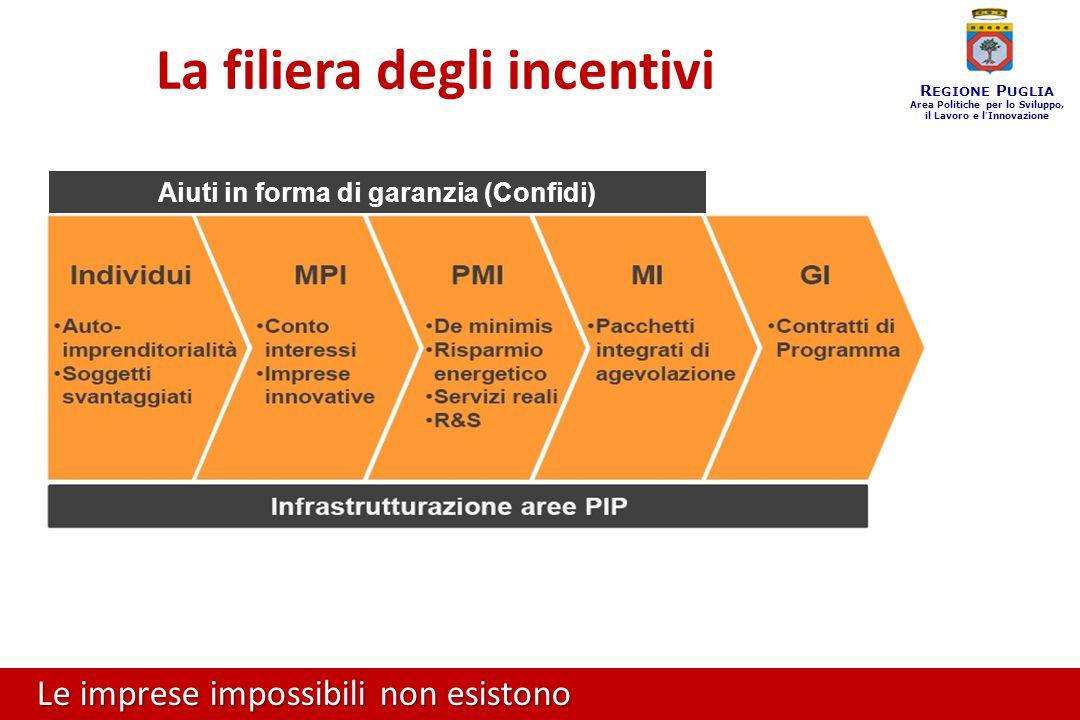 Le imprese impossibili non esistono R EGIONE P UGLIA Area Politiche per lo Sviluppo, il Lavoro e l ' Innovazione La filiera degli incentivi Aiuti in forma di garanzia (Confidi)