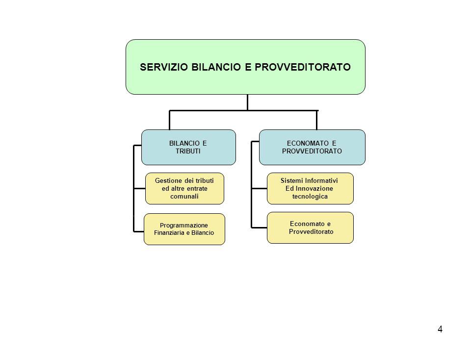 4 BILANCIO E TRIBUTI ECONOMATO E PROVVEDITORATO SERVIZIO BILANCIO E PROVVEDITORATO Gestione dei tributi ed altre entrate comunali Sistemi Informativi