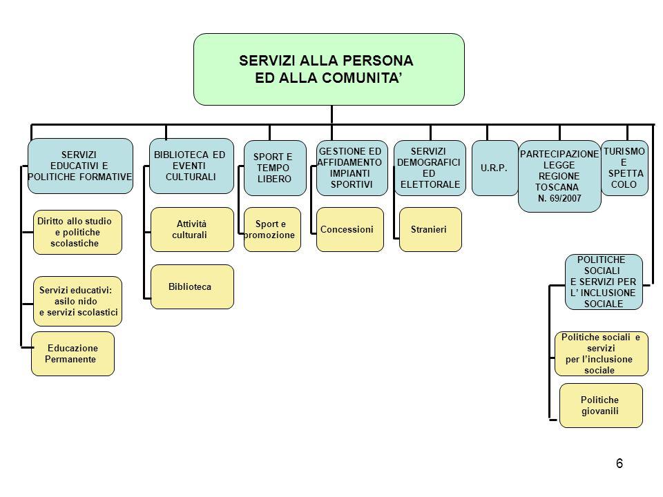 6 Politiche sociali e servizi per l'inclusione sociale Attività culturali SPORT E TEMPO LIBERO SERVIZI ALLA PERSONA ED ALLA COMUNITA' SERVIZI EDUCATIV