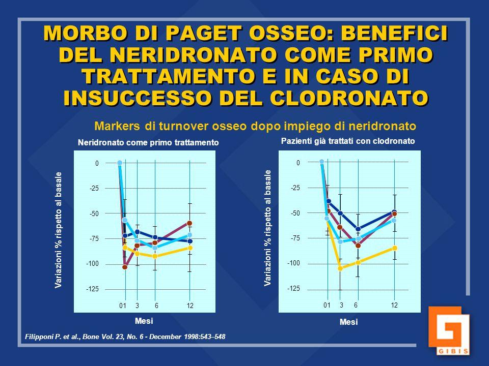 MORBO DI PAGET OSSEO: BENEFICI DEL NERIDRONATO COME PRIMO TRATTAMENTO E IN CASO DI INSUCCESSO DEL CLODRONATO Variazioni % rispetto al basale Mesi Fili