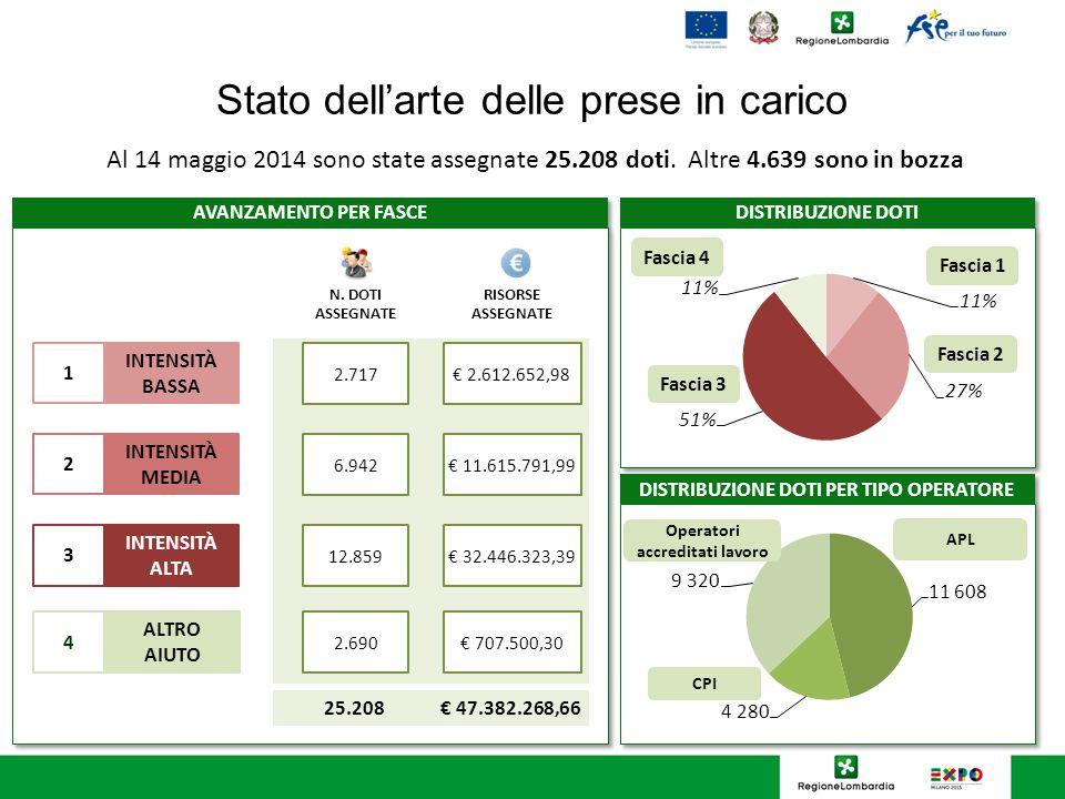 Stato dell'arte delle prese in carico Al 14 maggio 2014 sono state assegnate 25.208 doti. Altre 4.639 sono in bozza N. DOTI ASSEGNATE RISORSE ASSEGNAT