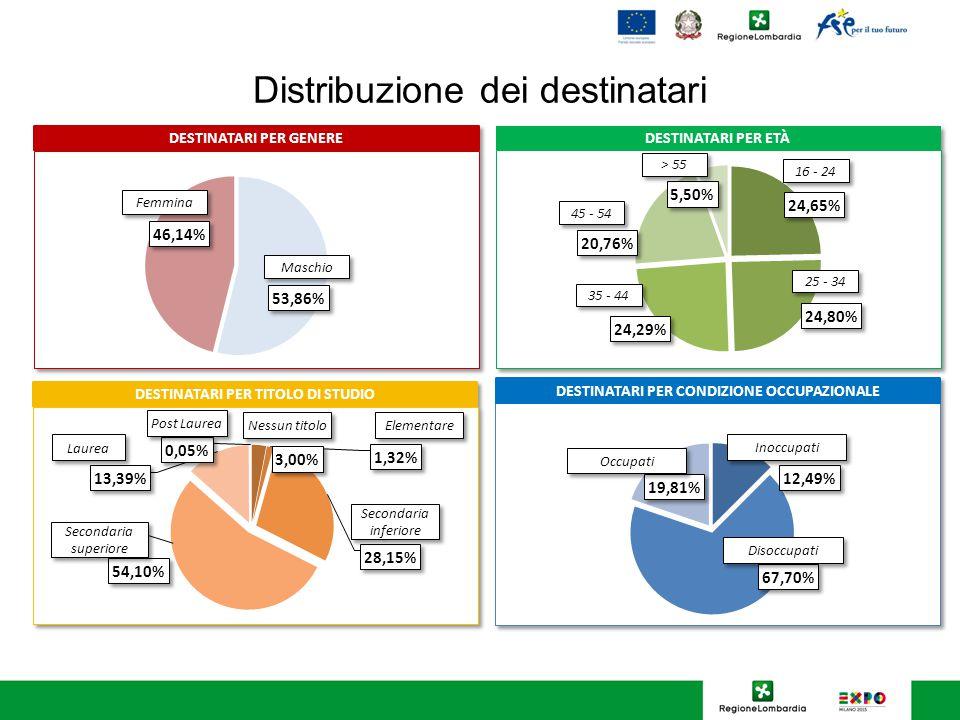 Distribuzione dei destinatari 16 - 24 25 - 34 > 55 Laurea Nessun titolo Elementare Secondaria inferiore Secondaria superiore Post Laurea 35 - 44 45 - 54
