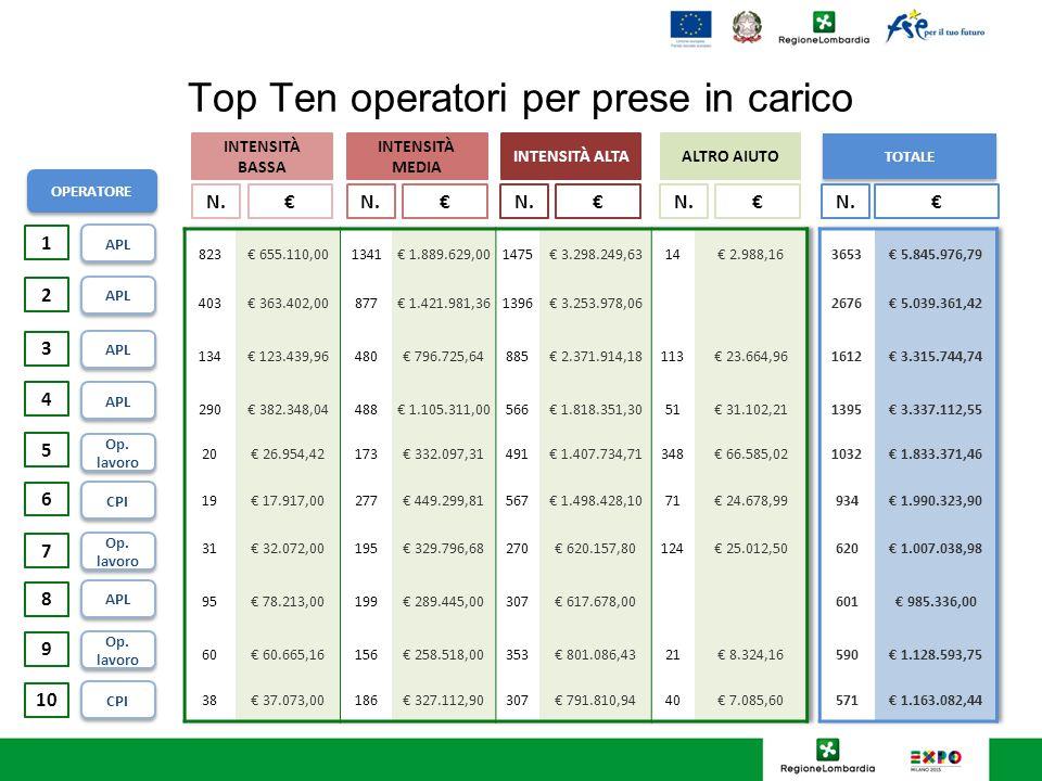 Top Ten operatori per prese in carico APL Op. lavoro APL OPERATORE 1 2 3 4 5 CPI Op.
