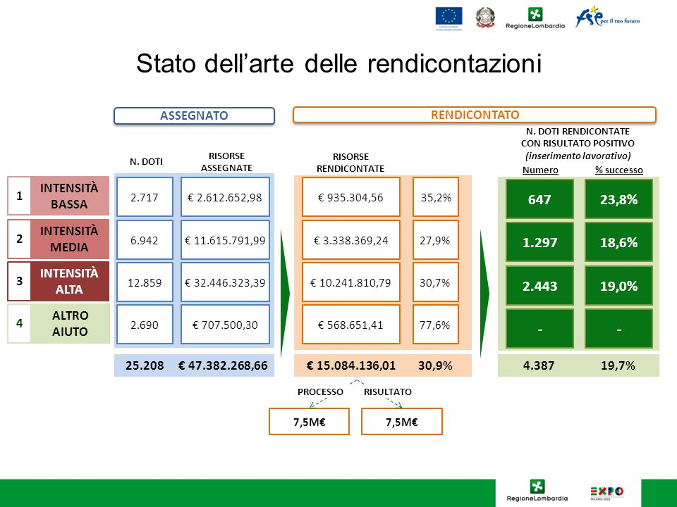 Distribuzione dei destinatari con risultato raggiunto Laurea Nessun titolo Elementare Secondaria inferiore Secondaria superiore Post Laurea 16 - 24 25 - 34 > 55 35 - 44 45 - 54