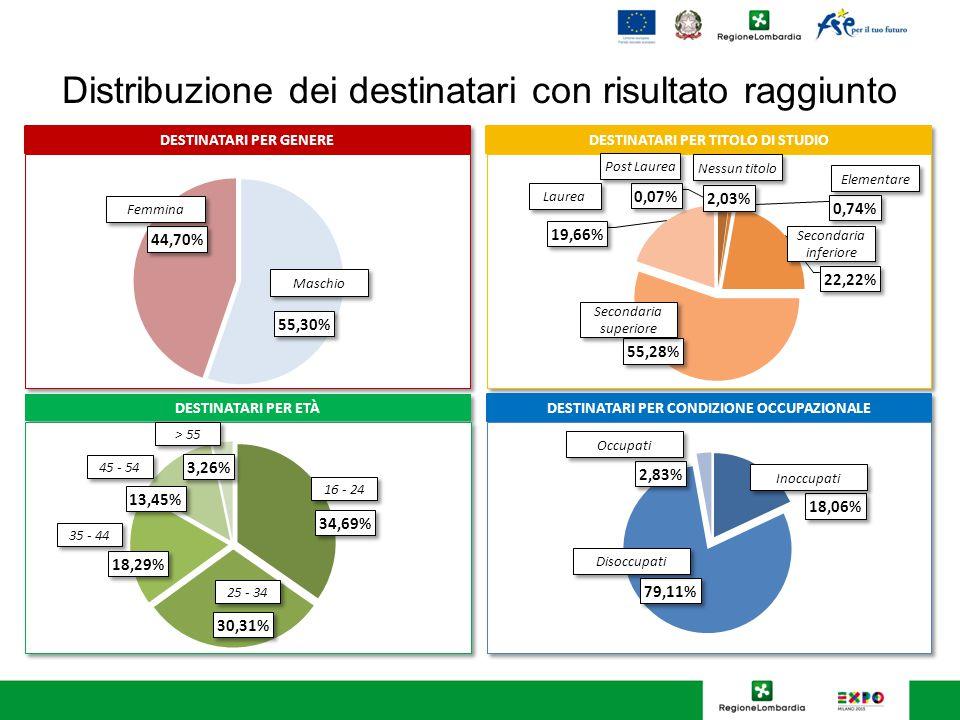 Distribuzione dei destinatari con risultato raggiunto Laurea Nessun titolo Elementare Secondaria inferiore Secondaria superiore Post Laurea 16 - 24 25