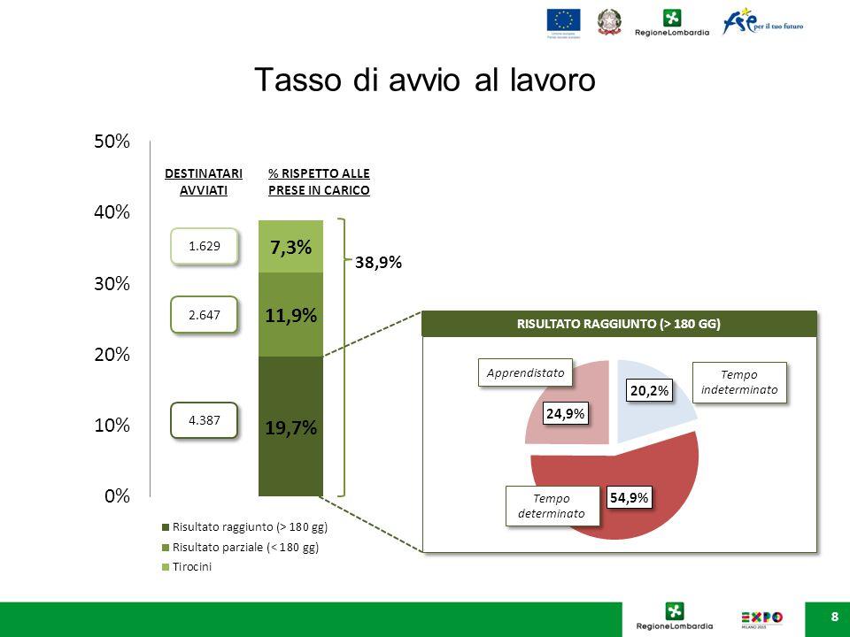 Distribuzione dei destinatari con risultato raggiunto 12,8% 45,5% 32,6% 31,7% 36,9% 44,4% 50,8% 67,9%