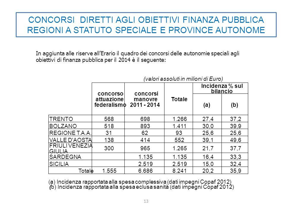 13 CONCORSI DIRETTI AGLI OBIETTIVI FINANZA PUBBLICA REGIONI A STATUTO SPECIALE E PROVINCE AUTONOME In aggiunta alle riserve all'Erario il quadro dei concorsi delle autonomie speciali agli obiettivi di finanza pubblica per il 2014 è il seguente: (a)(b) TRENTO5686981.26627,437,2 BOLZANO5188931.41130,039,9 REGIONE T.A.A.31629325,6 VALLE D AOSTA13841455239,149,6 FRIULI VENEZIA GIULIA 3009651.26521,737,7 SARDEGNA1.135 16,433,3 SICILIA2.519 15,032,4 Totale1.5556.6868.24120,235,9 Incidenza % sul bilancio (a) Incidenza rapportata alla spesa complessiva (dati impegni Copaf 2012) (b) Incidenza rapportata alla spesa eclusa sanità (dati impegni Copaf 2012) (valori assoluti in milioni di Euro) concorso attuazione federalismo concorsi manovre 2011 - 2014 Totale