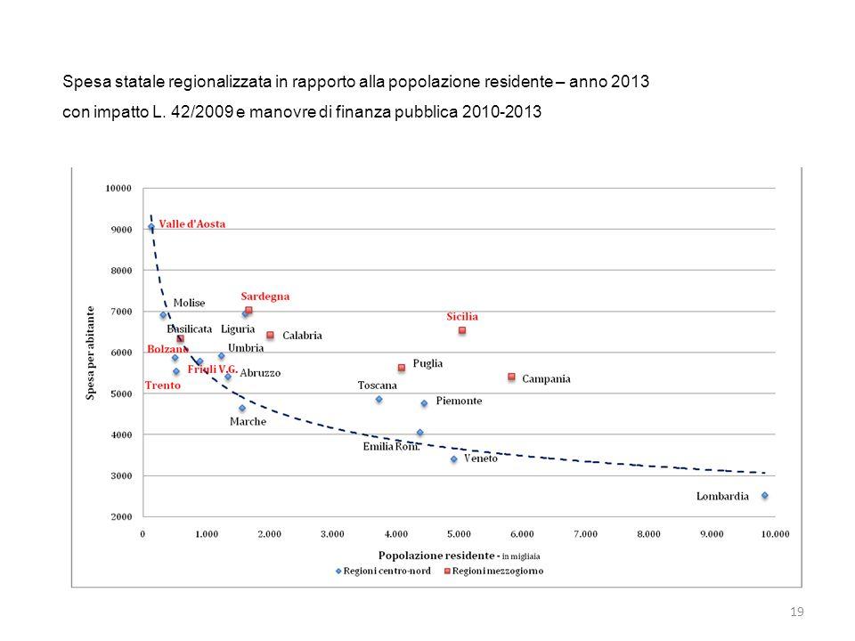 19 Spesa statale regionalizzata in rapporto alla popolazione residente – anno 2013 con impatto L.