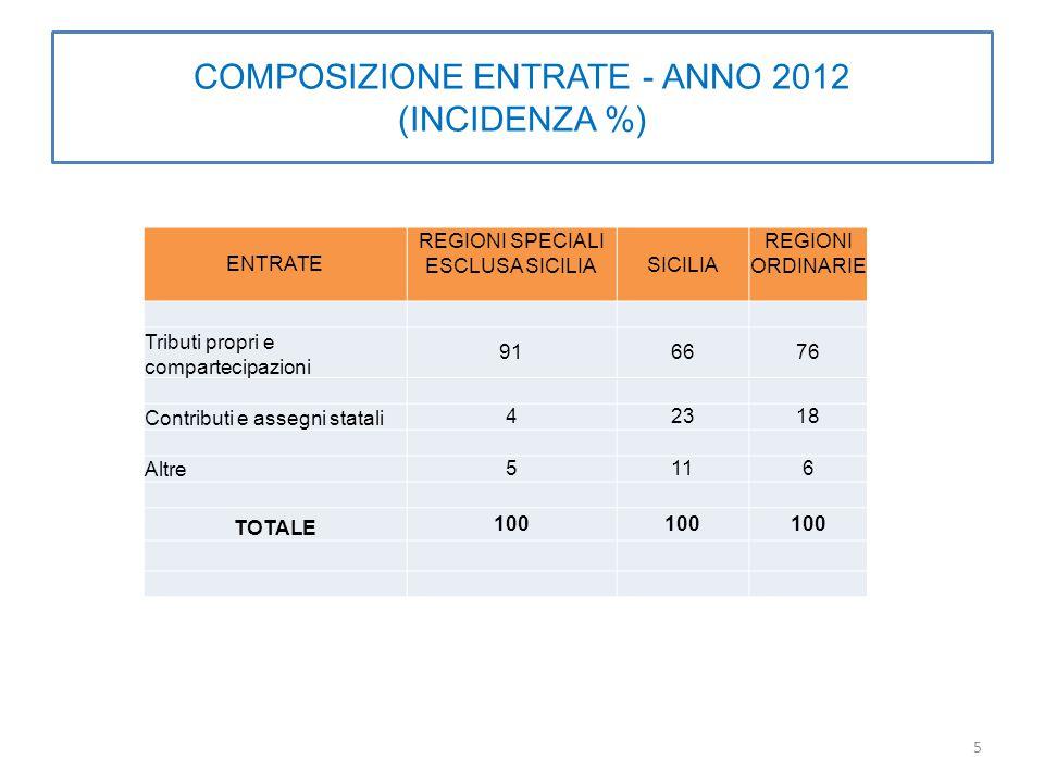 COMPOSIZIONE ENTRATE - ANNO 2012 (INCIDENZA %) ENTRATE REGIONI SPECIALI ESCLUSA SICILIASICILIA REGIONI ORDINARIE Tributi propri e compartecipazioni 916676 Contributi e assegni statali 42318 Altre 5116 TOTALE 100 5
