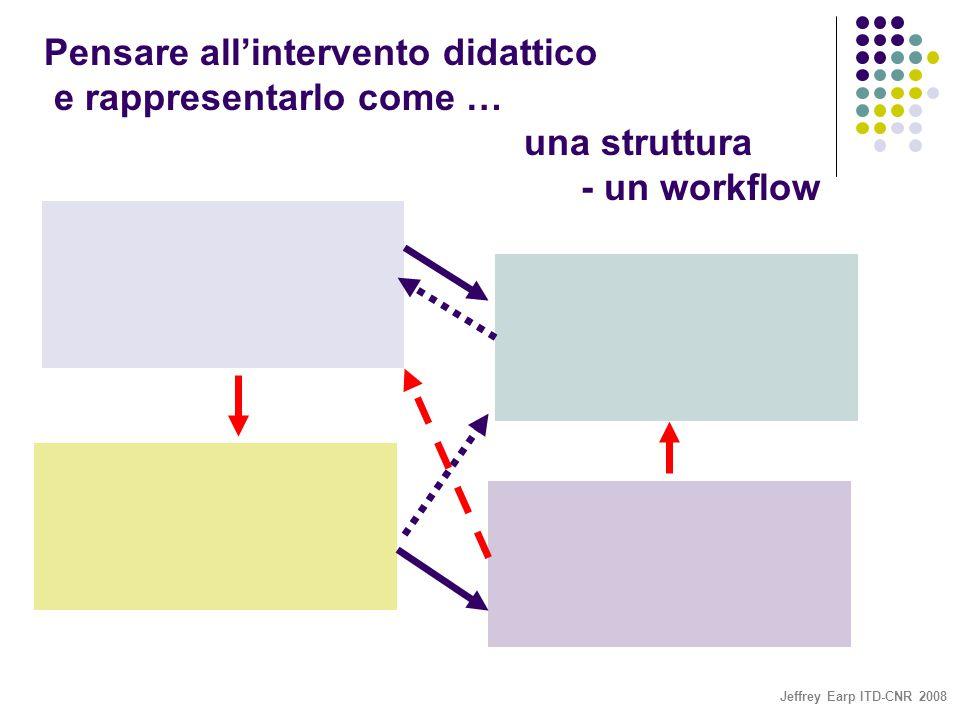 Jeffrey Earp ITD-CNR 2008 Pensare all'intervento didattico e rappresentarlo come … una struttura - un workflow