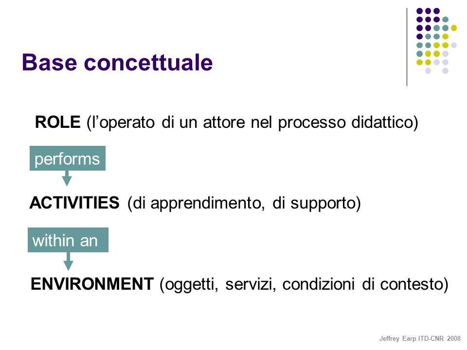 Jeffrey Earp ITD-CNR 2008 Base concettuale ROLE (l'operato di un attore nel processo didattico) ACTIVITIES (di apprendimento, di supporto) ENVIRONMENT (oggetti, servizi, condizioni di contesto) performs within an