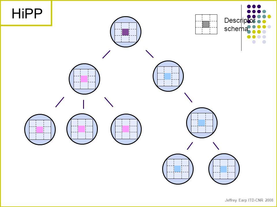 Jeffrey Earp ITD-CNR 2008 Descriptor schema HiPP