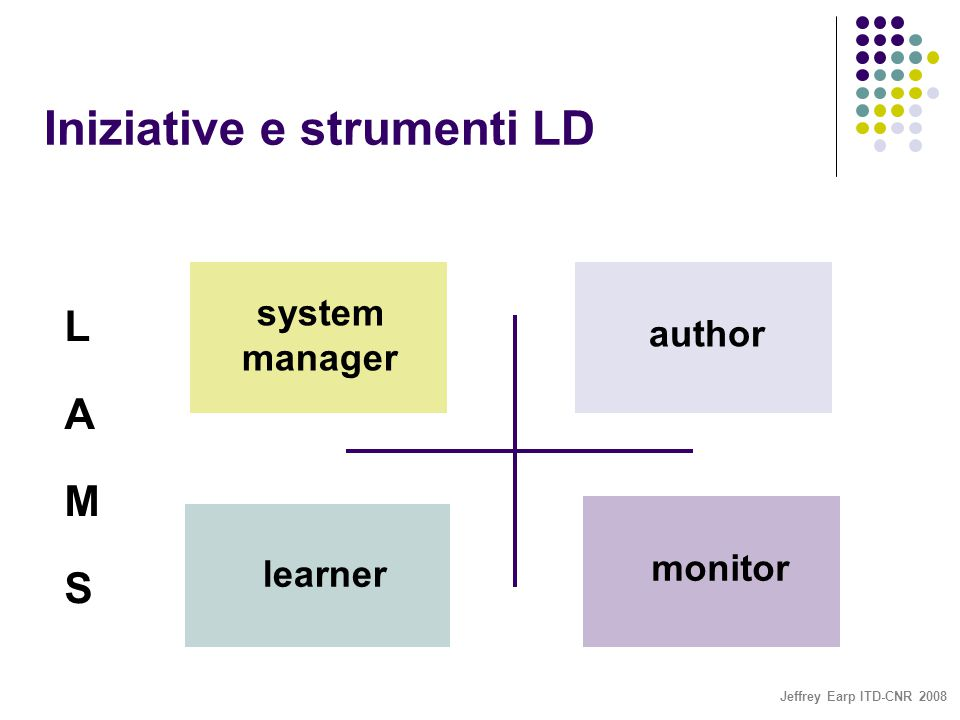 Jeffrey Earp ITD-CNR 2008 Iniziative e strumenti LD author learner system manager monitor LAMSLAMS
