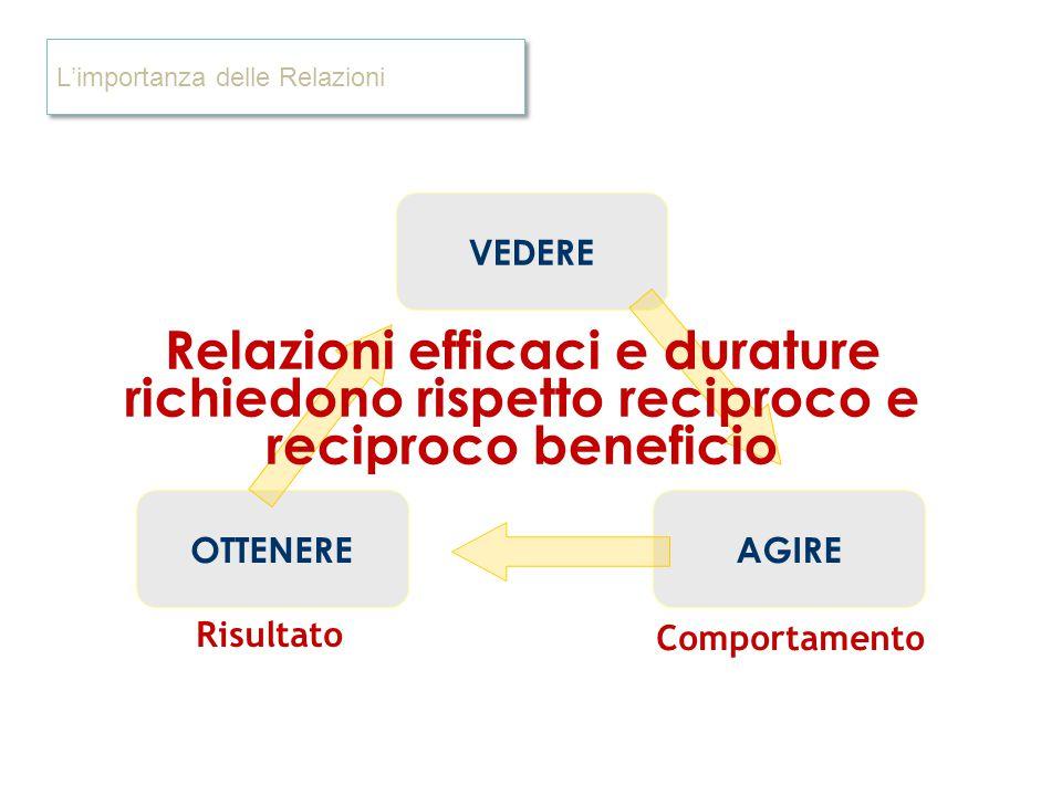 Comportamento Risultato L'importanza delle Relazioni VEDERE AGIREOTTENERE Relazioni efficaci e durature richiedono rispetto reciproco e reciproco bene