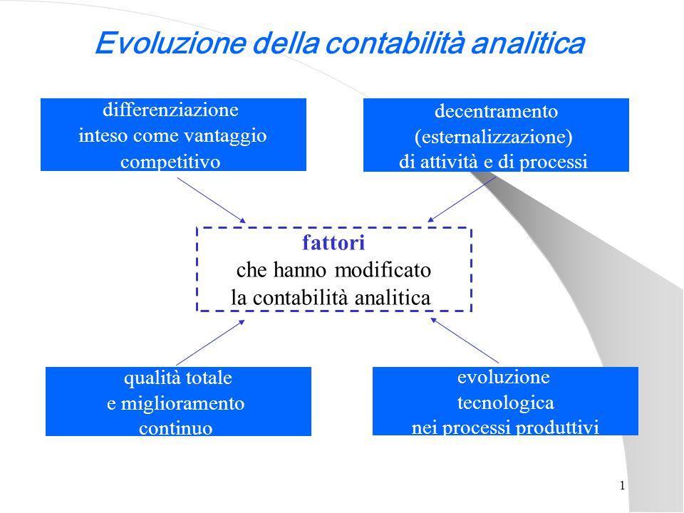 1 differenziazione inteso come vantaggio competitivo qualità totale e miglioramento continuo fattori che hanno modificato la contabilità analitica dec