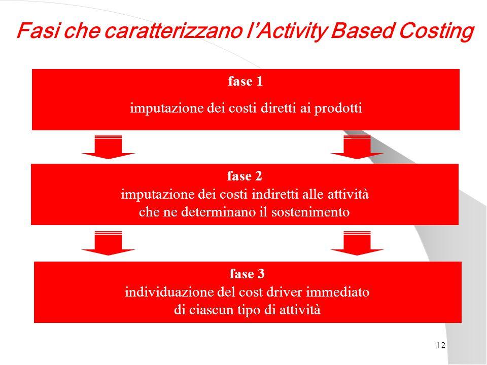 12 fase 1 imputazione dei costi diretti ai prodotti fase 2 imputazione dei costi indiretti alle attività che ne determinano il sostenimento fase 3 ind