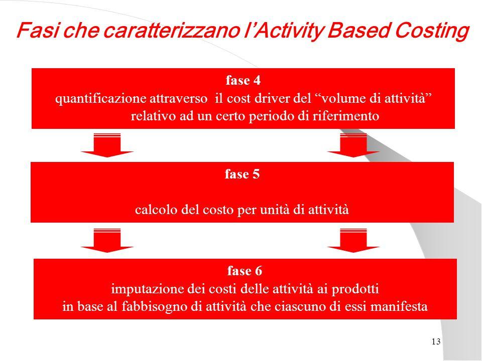 """13 fase 4 quantificazione attraverso il cost driver del """"volume di attività"""" relativo ad un certo periodo di riferimento fase 5 calcolo del costo per"""