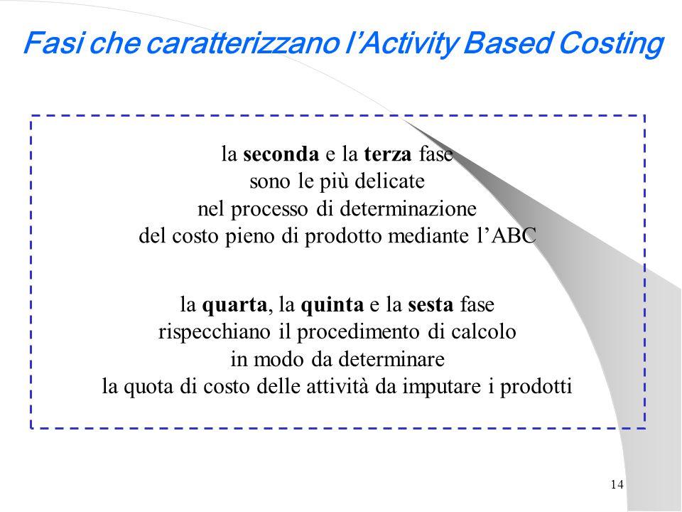14 la seconda e la terza fase sono le più delicate nel processo di determinazione del costo pieno di prodotto mediante l'ABC la quarta, la quinta e la