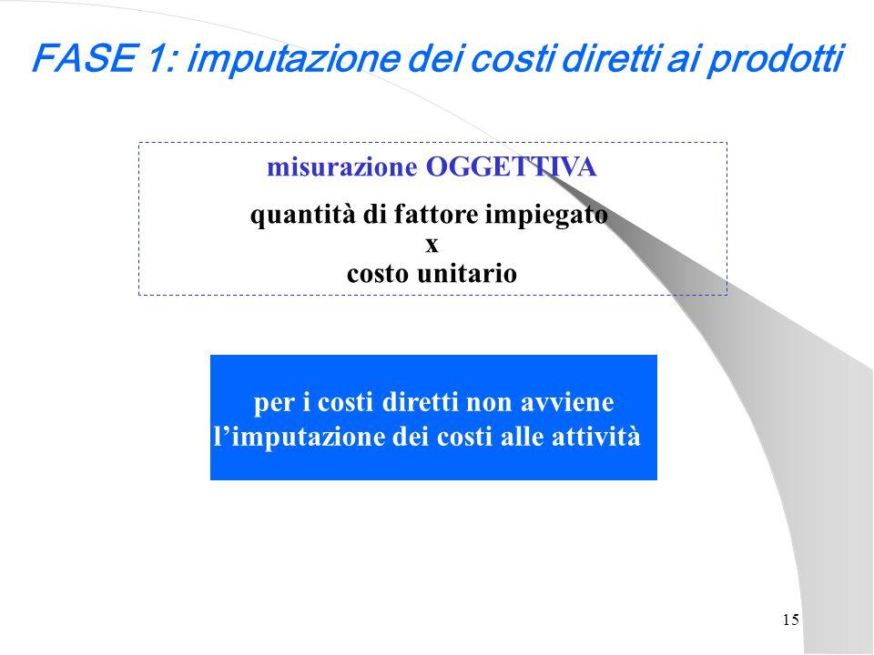 15 FASE 1: imputazione dei costi diretti ai prodotti misurazione OGGETTIVA quantità di fattore impiegato x costo unitario per i costi diretti non avvi