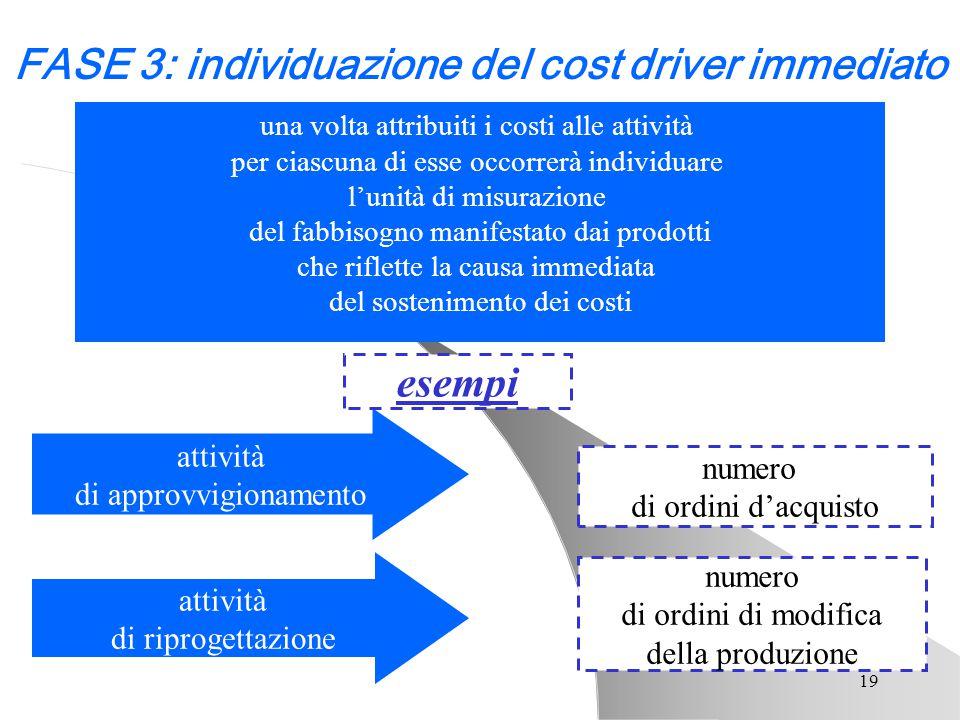 19 una volta attribuiti i costi alle attività per ciascuna di esse occorrerà individuare l'unità di misurazione del fabbisogno manifestato dai prodott