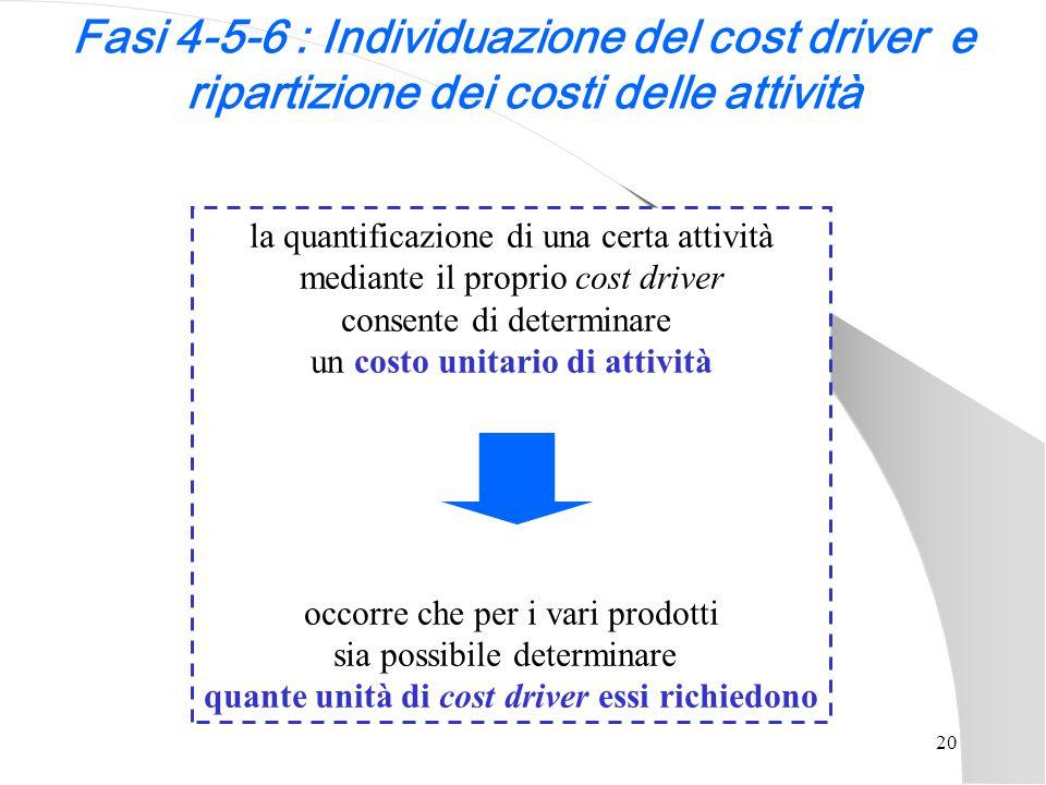 20 la quantificazione di una certa attività mediante il proprio cost driver consente di determinare un costo unitario di attività occorre che per i va