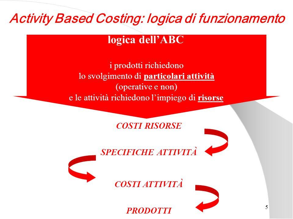 5 COSTI RISORSE SPECIFICHE ATTIVITÀ COSTI ATTIVITÀ PRODOTTI logica dell'ABC i prodotti richiedono lo svolgimento di particolari attività (operative e