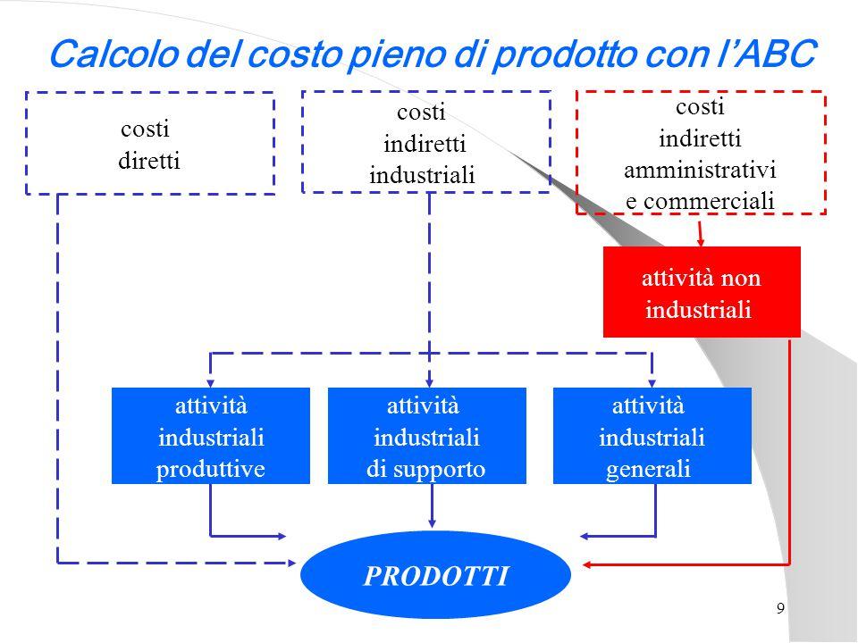 9 costi diretti costi indiretti industriali costi indiretti amministrativi e commerciali attività non industriali Calcolo del costo pieno di prodotto