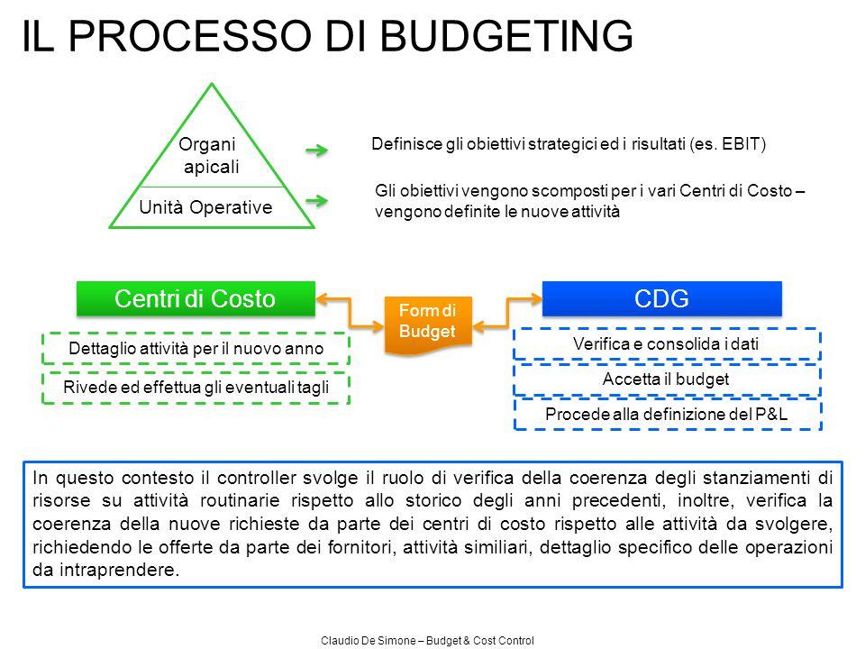Claudio De Simone – Budget & Cost Control IL PROCESSO DI BUDGETING Centri di Costo CDG Dettaglio attività per il nuovo anno Verifica e consolida i dat
