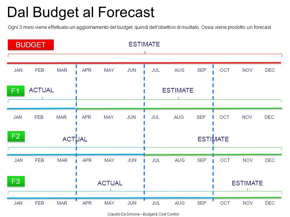 Claudio De Simone – Budget & Cost Control Dal Budget al Forecast Ogni 3 mesi viene effettuato un aggiornamento del budget, quindi dell'obiettivo di ri