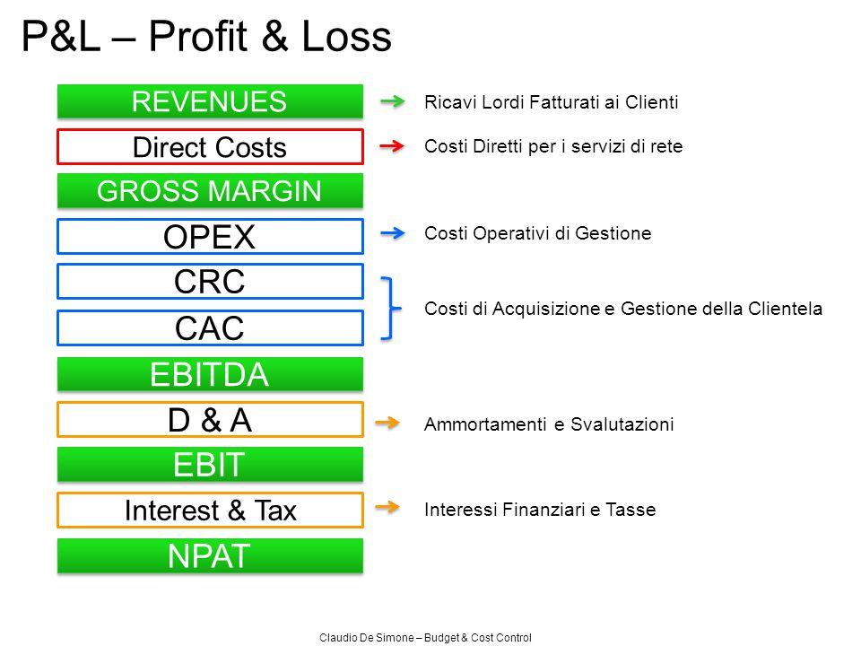 Claudio De Simone – Budget & Cost Control P&L – Profit & Loss REVENUES GROSS MARGIN OPEX CRC CAC Direct Costs EBITDA D & A EBIT Interest & Tax NPAT Ri