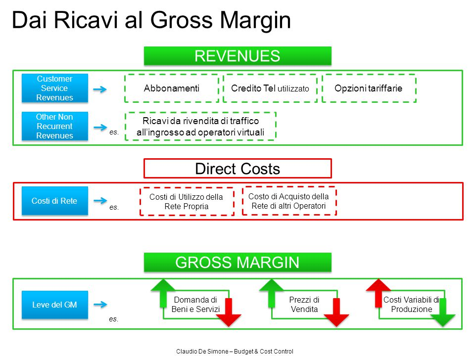 Claudio De Simone – Budget & Cost Control Dal Gross Margin all'EBITDA OPEX CRC & CAC IT Costs Advertising & Promotion General & Administrative Budget Line Items Commissioning Subsidy Customer Promotions & Loyalty Programs EBITDA Costi del Personale Costi di VenditaCRC & CAC Leve dell'EBITDA Budget Line Items es.