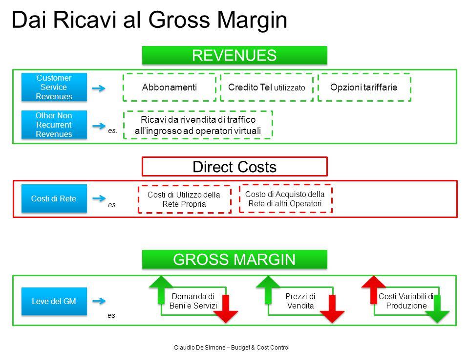 Claudio De Simone – Budget & Cost Control Dai Ricavi al Gross Margin REVENUES GROSS MARGIN Direct Costs AbbonamentiCredito Tel utilizzato Opzioni tari