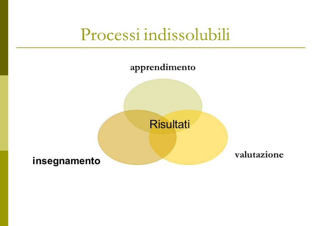 Processi indissolubili apprendimento valutazione insegnamento Risultati