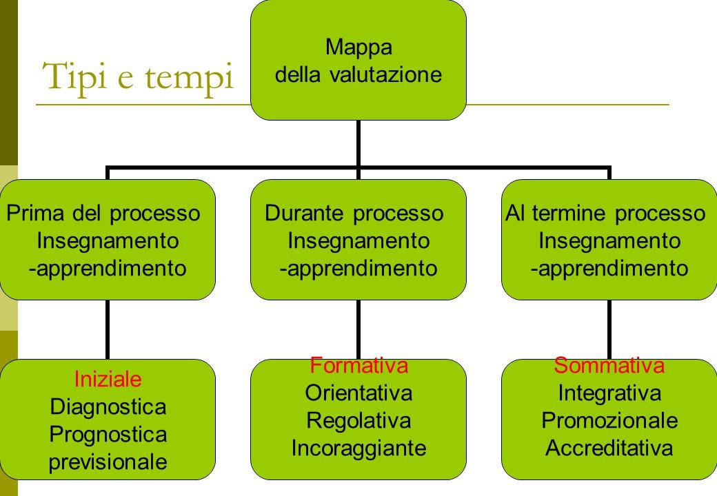 Una risorsa preziosa  La valutazione elemento determinante la pianificazione.