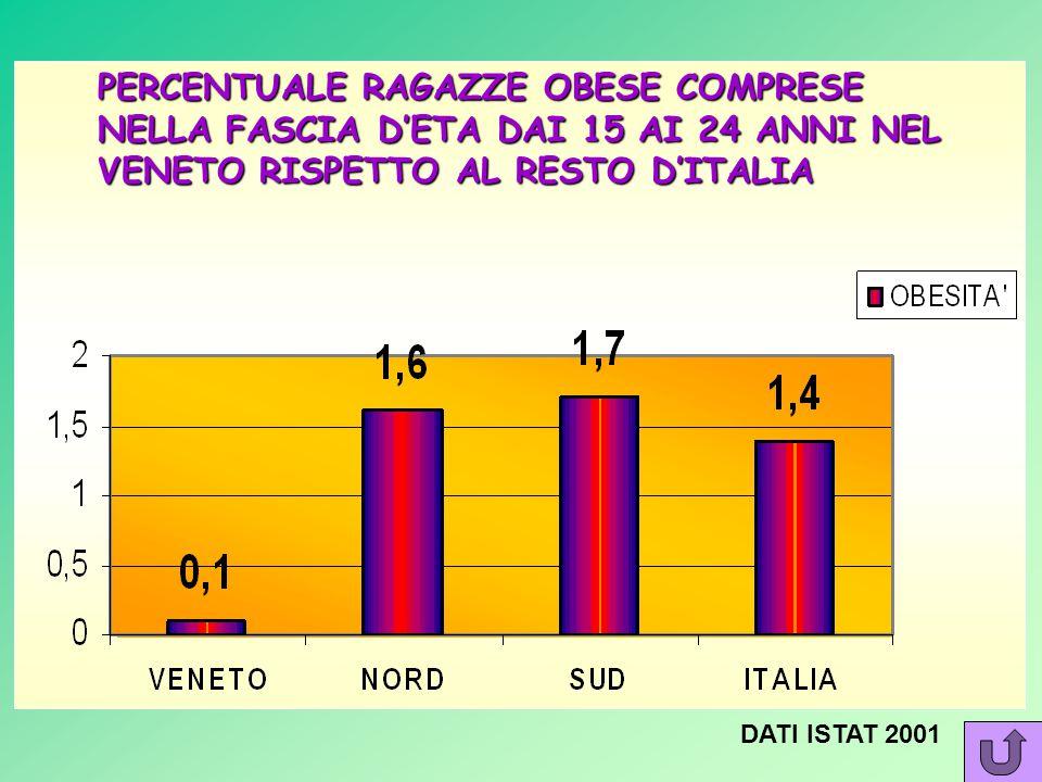 PERCENTUALE MASCHILE DI RAGAZZI OBESI TRA I 15 E I 24 ANNI IN VENETO RISPETTO AL RESTO DELL'ITALIA DATI ISTAT 2001