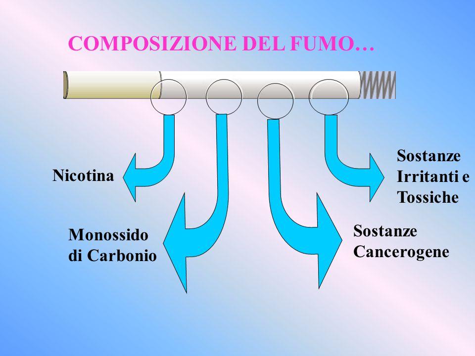 Nicotina Monossido di Carbonio Sostanze Cancerogene Sostanze Irritanti e Tossiche COMPOSIZIONE DEL FUMO…