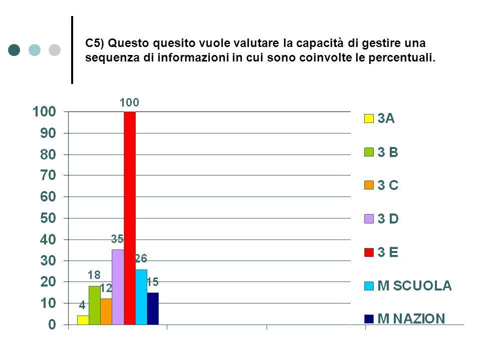 C5) Questo quesito vuole valutare la capacità di gestire una sequenza di informazioni in cui sono coinvolte le percentuali.
