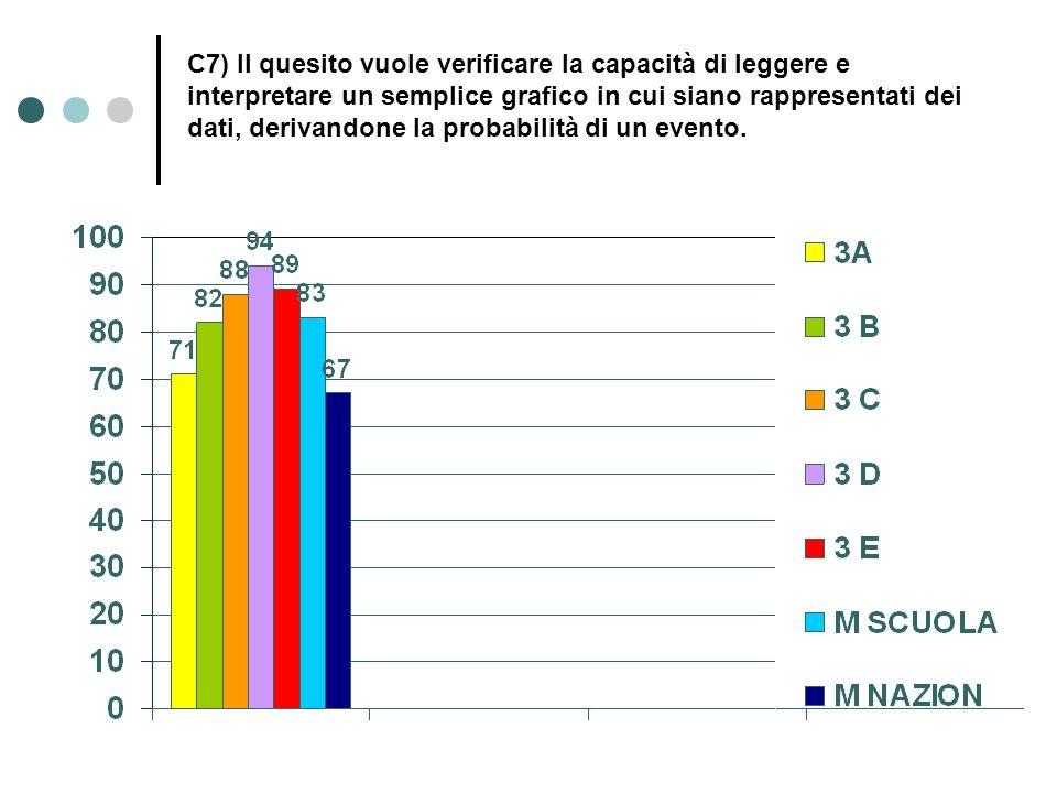 C7) Il quesito vuole verificare la capacità di leggere e interpretare un semplice grafico in cui siano rappresentati dei dati, derivandone la probabil