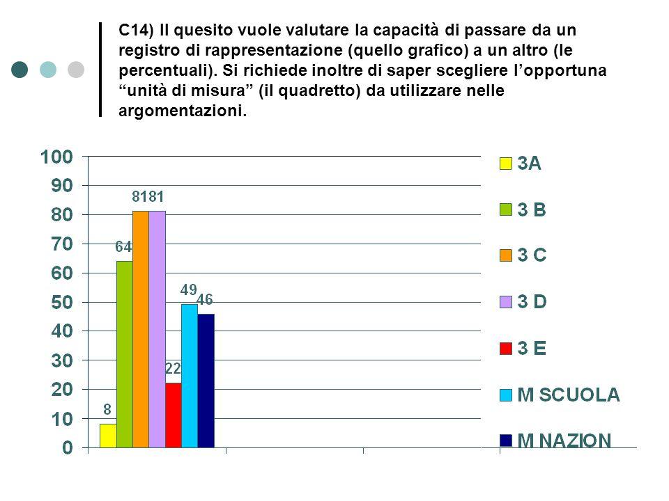 C14) Il quesito vuole valutare la capacità di passare da un registro di rappresentazione (quello grafico) a un altro (le percentuali). Si richiede ino