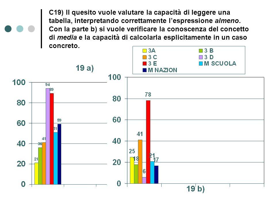 C19) Il quesito vuole valutare la capacità di leggere una tabella, interpretando correttamente l'espressione almeno. Con la parte b) si vuole verifica