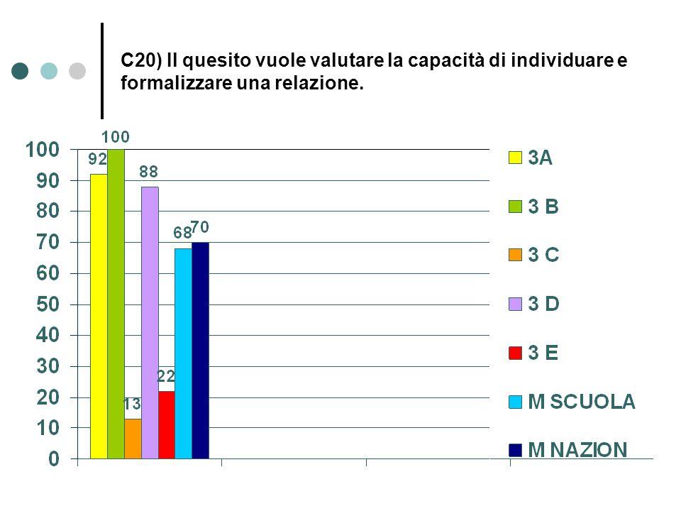 C20) Il quesito vuole valutare la capacità di individuare e formalizzare una relazione.