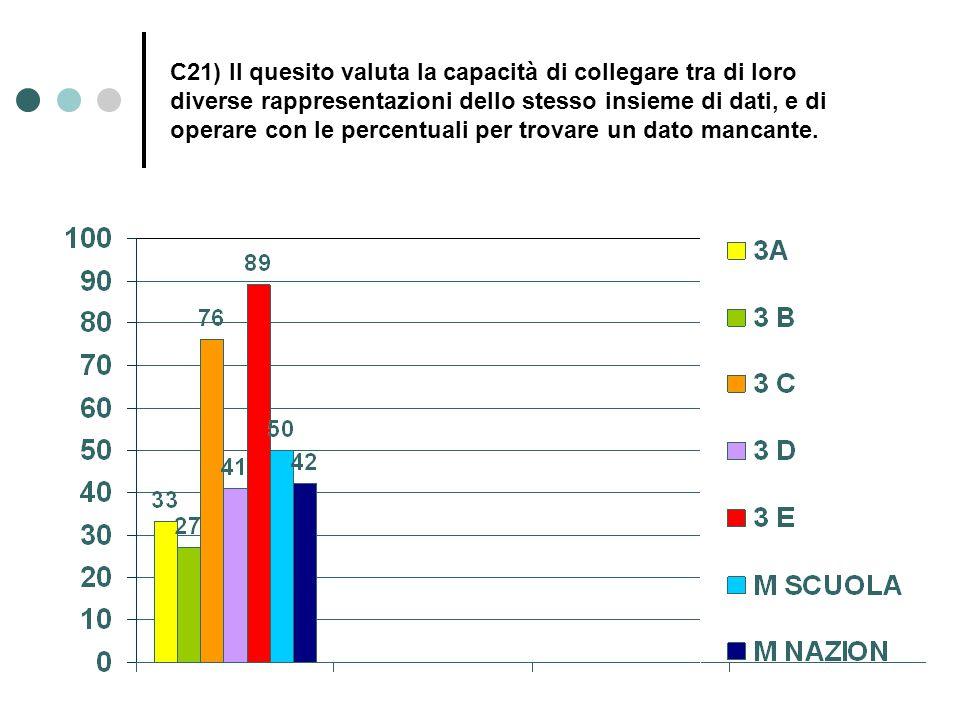 C21) Il quesito valuta la capacità di collegare tra di loro diverse rappresentazioni dello stesso insieme di dati, e di operare con le percentuali per