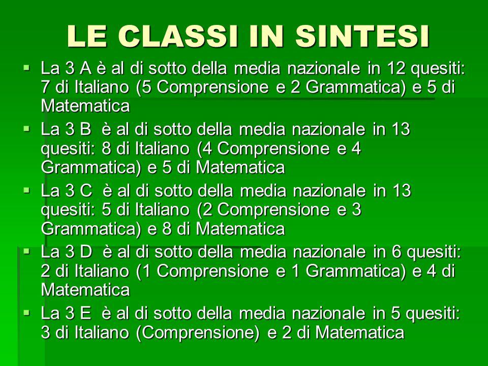 LE CLASSI IN SINTESI  La 3 A è al di sotto della media nazionale in 12 quesiti: 7 di Italiano (5 Comprensione e 2 Grammatica) e 5 di Matematica  La