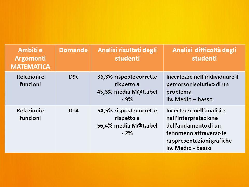 Ambiti e Argomenti MATEMATICA DomandeAnalisi risultati degli studenti Analisi difficoltà degli studenti Relazioni e funzioni D9c36,3% risposte corrette rispetto a 45,3% media M@t.abel - 9% Incertezze nell'individuare il percorso risolutivo di un problema liv.