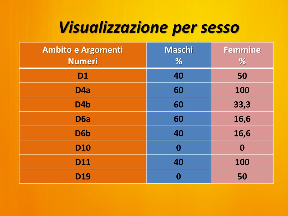 Ambito e Argomenti Numeri Maschi%Femmine% D14050 D4a60100 D4b6033,3 D6a6016,6 D6b4016,6 D1000 D1140100 D19050 Visualizzazione per sesso
