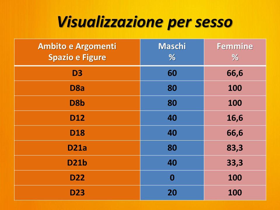 Ambito e Argomenti Spazio e Figure Maschi%Femmine% D36066,6 D8a80100 D8b80100 D124016,6 D184066,6 D21a8083,3 D21b4033,3 D220100 D2320100 Visualizzazione per sesso