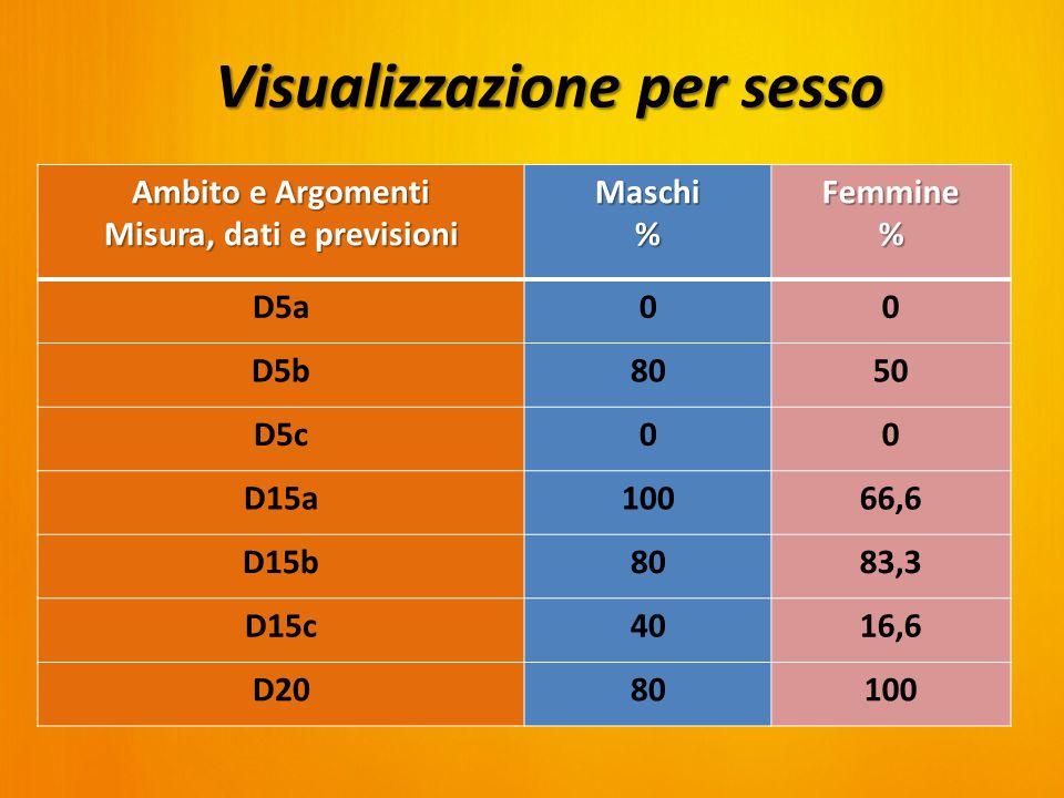 Ambito e Argomenti Misura, dati e previsioni Maschi%Femmine% D5a00 D5b8050 D5c00 D15a10066,6 D15b8083,3 D15c4016,6 D2080100 Visualizzazione per sesso